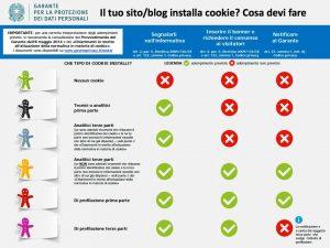 Cookie Law, come agire, dal sito del Garante della Privacy