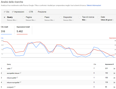 come funziona Google Google Search Console