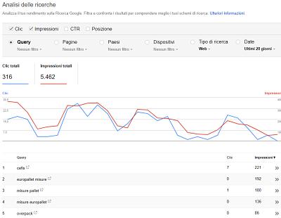 come funziona Google Google Search Console
